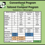 compost fertiliser table